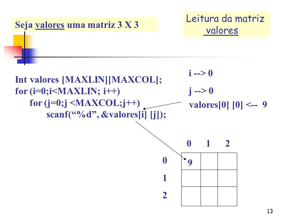 Leitura da matriz valores. Seja valores uma matriz 3 X 3. Int valores [MAXLIN][MAXCOL]; for (i=0;i<MAXLIN; i++)